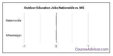 Outdoor Education Jobs Nationwide vs. MS