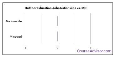 Outdoor Education Jobs Nationwide vs. MO