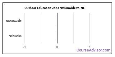 Outdoor Education Jobs Nationwide vs. NE