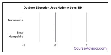 Outdoor Education Jobs Nationwide vs. NH