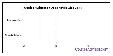 Outdoor Education Jobs Nationwide vs. RI