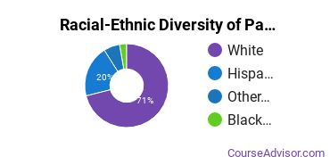 Racial-Ethnic Diversity of Parks & Rec Basic Certificate Students
