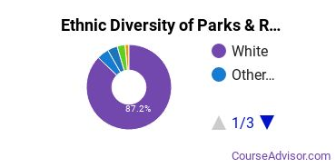 Parks, Recreation & Leisure Studies Majors in IA Ethnic Diversity Statistics
