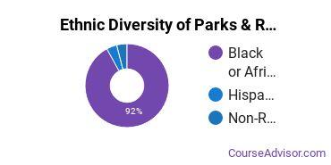 Parks, Recreation & Leisure Studies Majors in LA Ethnic Diversity Statistics
