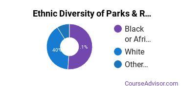 Parks, Recreation & Leisure Studies Majors in MS Ethnic Diversity Statistics