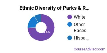 Parks, Recreation & Leisure Studies Majors in OR Ethnic Diversity Statistics
