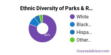 Parks, Recreation & Leisure Studies Majors in PA Ethnic Diversity Statistics
