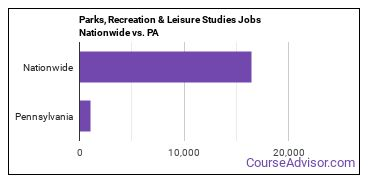 Parks, Recreation & Leisure Studies Jobs Nationwide vs. PA