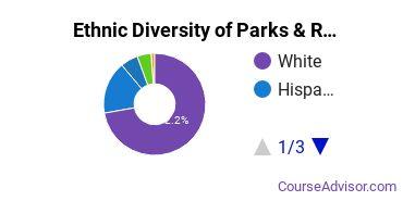 Parks, Recreation & Leisure Studies Majors in TX Ethnic Diversity Statistics