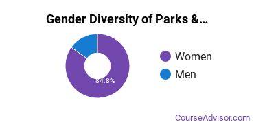 Parks, Recreation & Leisure Studies Majors in TX Gender Diversity Statistics