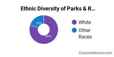 Parks, Recreation & Leisure Studies Majors in WY Ethnic Diversity Statistics