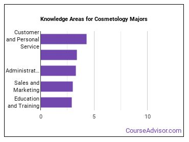 Important Knowledge Areas for Cosmetology Majors