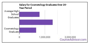 cosmetology salary compared to typical high school and college graduates over a 20 year period