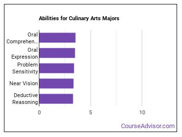 Important Abilities for culinary arts Majors