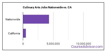 Culinary Arts Jobs Nationwide vs. CA