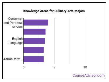 Important Knowledge Areas for Culinary Arts Majors