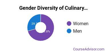 Culinary Arts Majors in NE Gender Diversity Statistics