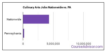 Culinary Arts Jobs Nationwide vs. PA