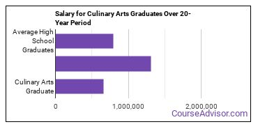 culinary arts salary compared to typical high school and college graduates over a 20 year period