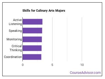 Important Skills for Culinary Arts Majors
