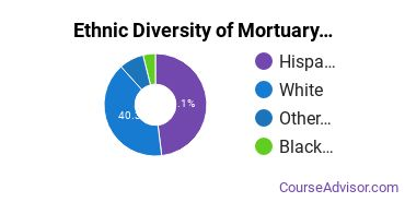 Funeral & Mortuary Science Majors in CA Ethnic Diversity Statistics