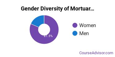 Funeral & Mortuary Science Majors in CA Gender Diversity Statistics