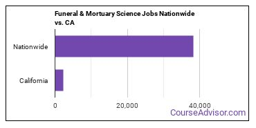 Funeral & Mortuary Science Jobs Nationwide vs. CA