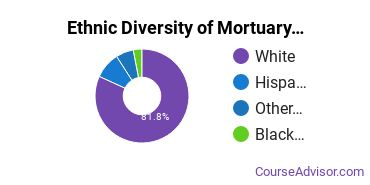 Funeral & Mortuary Science Majors in CO Ethnic Diversity Statistics