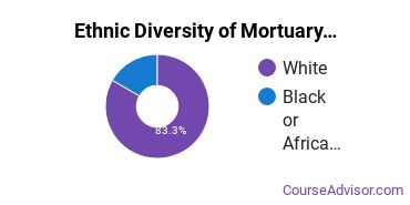 Funeral & Mortuary Science Majors in CT Ethnic Diversity Statistics