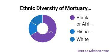 Funeral & Mortuary Science Majors in DC Ethnic Diversity Statistics