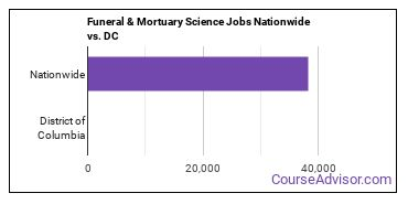 Funeral & Mortuary Science Jobs Nationwide vs. DC