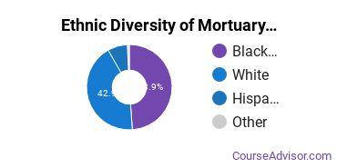 Funeral & Mortuary Science Majors in GA Ethnic Diversity Statistics