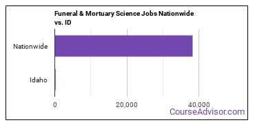 Funeral & Mortuary Science Jobs Nationwide vs. ID