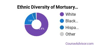 Funeral & Mortuary Science Majors in IL Ethnic Diversity Statistics