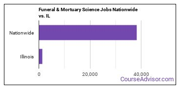 Funeral & Mortuary Science Jobs Nationwide vs. IL