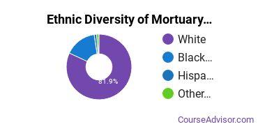 Funeral & Mortuary Science Majors in IN Ethnic Diversity Statistics