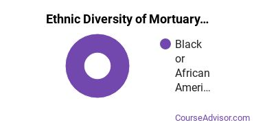 Funeral & Mortuary Science Majors in KY Ethnic Diversity Statistics