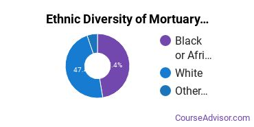 Funeral & Mortuary Science Majors in LA Ethnic Diversity Statistics