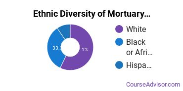 Funeral & Mortuary Science Majors in MD Ethnic Diversity Statistics