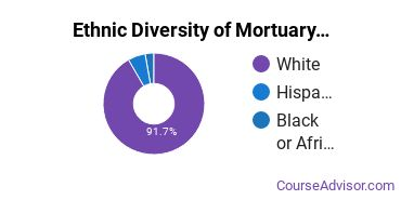 Funeral & Mortuary Science Majors in MA Ethnic Diversity Statistics