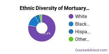 Funeral & Mortuary Science Majors in MI Ethnic Diversity Statistics