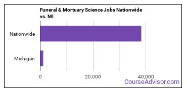 Funeral & Mortuary Science Jobs Nationwide vs. MI