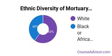 Funeral & Mortuary Science Majors in MS Ethnic Diversity Statistics