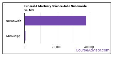Funeral & Mortuary Science Jobs Nationwide vs. MS