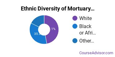 Funeral & Mortuary Science Majors in MO Ethnic Diversity Statistics