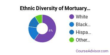 Funeral & Mortuary Science Majors in NJ Ethnic Diversity Statistics