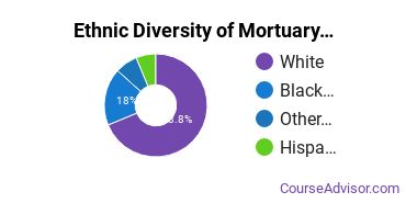 Funeral & Mortuary Science Majors in NY Ethnic Diversity Statistics