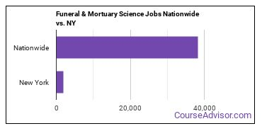 Funeral & Mortuary Science Jobs Nationwide vs. NY