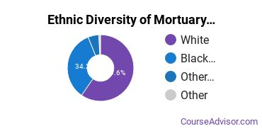 Funeral & Mortuary Science Majors in NC Ethnic Diversity Statistics