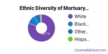 Funeral & Mortuary Science Majors in OH Ethnic Diversity Statistics